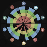how to choose the right social media network for your business